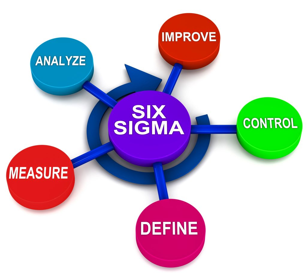 an in depth analysis of total quality management and six sigma and the method that can be used by he And promoted are, for instance, total quality management (tqm), six sigma, lean manufacturing decision-making or facilitate analysis of data.